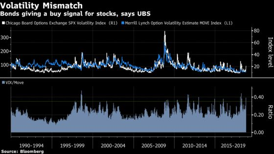 'Extreme' U.S. Stock-Bond Volatility Gap Is a Boon for the Bulls