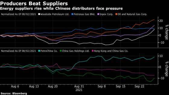 The Winners and Losers in Asian Markets From Energy Crunch