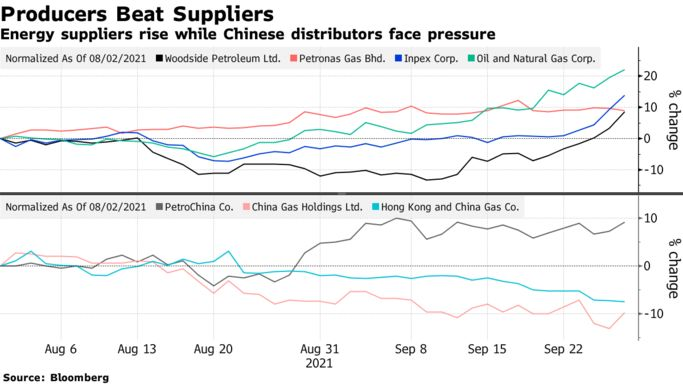 Energy suppliers rise while Chinese distributors face pressure