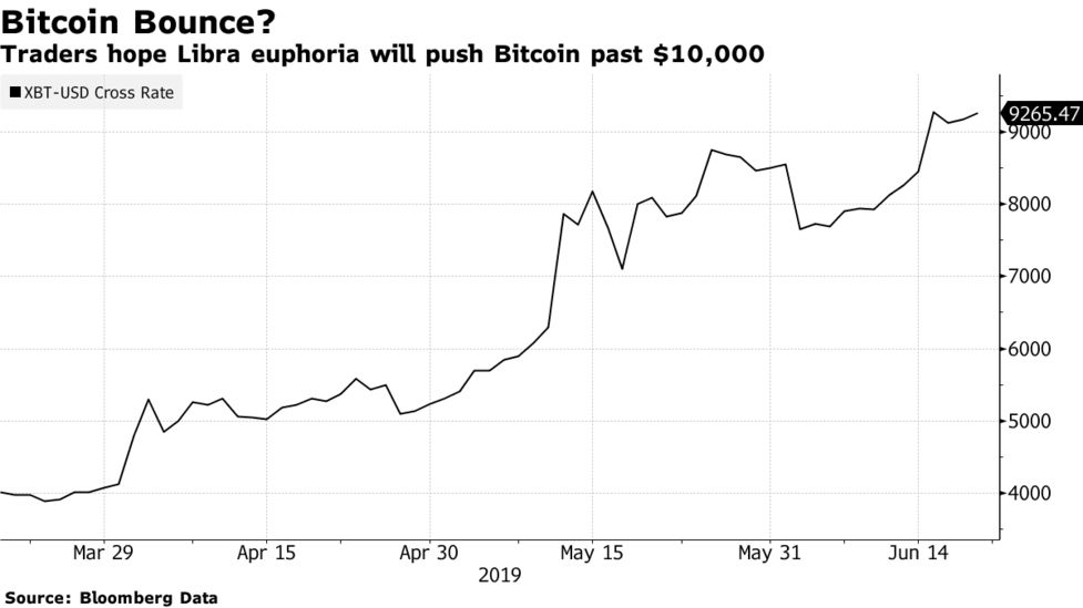 Facebook's Libra Forces Washington's Hand on Crypto Policy - Bloomberg