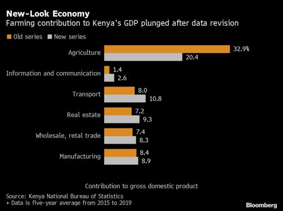 Contribution of Farming to Kenya's Economy Shrinks After Data Revision