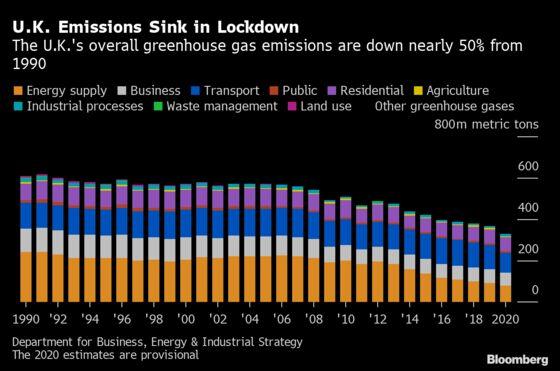 U.K.'s 2020 Emission Drop Sees It Almost Halfway to Net Zero