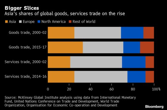 Asia's Global Clout Growing Despite Trade Wars, McKinsey Says