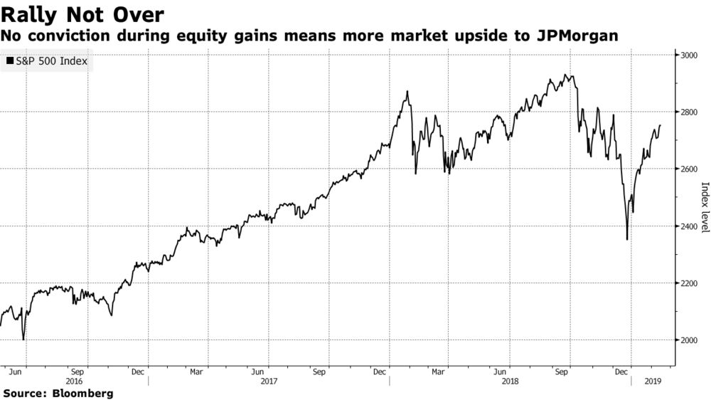 JPMorgan's Kolanovic Says S&P 500 Rally Might Last Through May