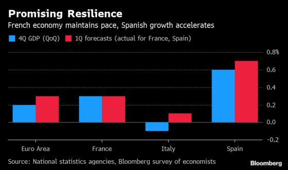 France Holds Pace as Spain Posts Fastest Growth Since 2017
