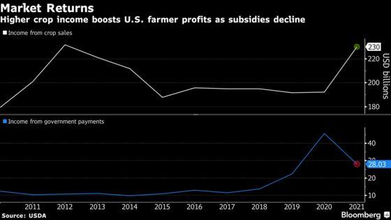 U.S. Farmers Reap Bigger Crop Profits and Boost Stockpiles