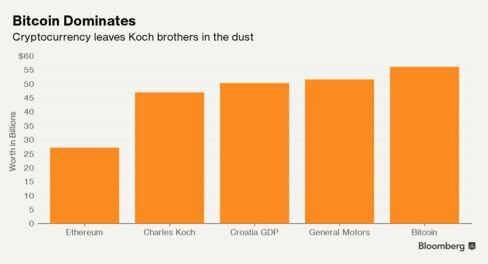 ビットコインの時価総額は富豪チャールズ・コーク氏の資産を上回った