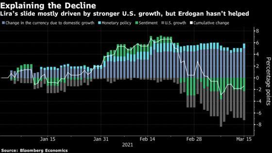 Lira Weakness Driven by U.S. Growth, Erdogan Comments
