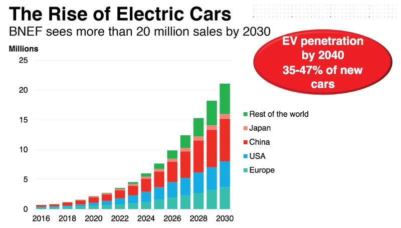 The Electric Car Boom Is So Real Even Oil Companies Say It S