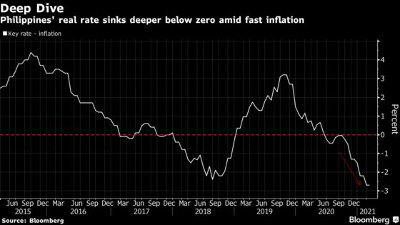 Philippine Inflation Quickens Further as Food Costs Soar