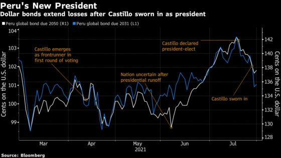 Peru Markets Extend Tumble With No Finance Minister in Sight