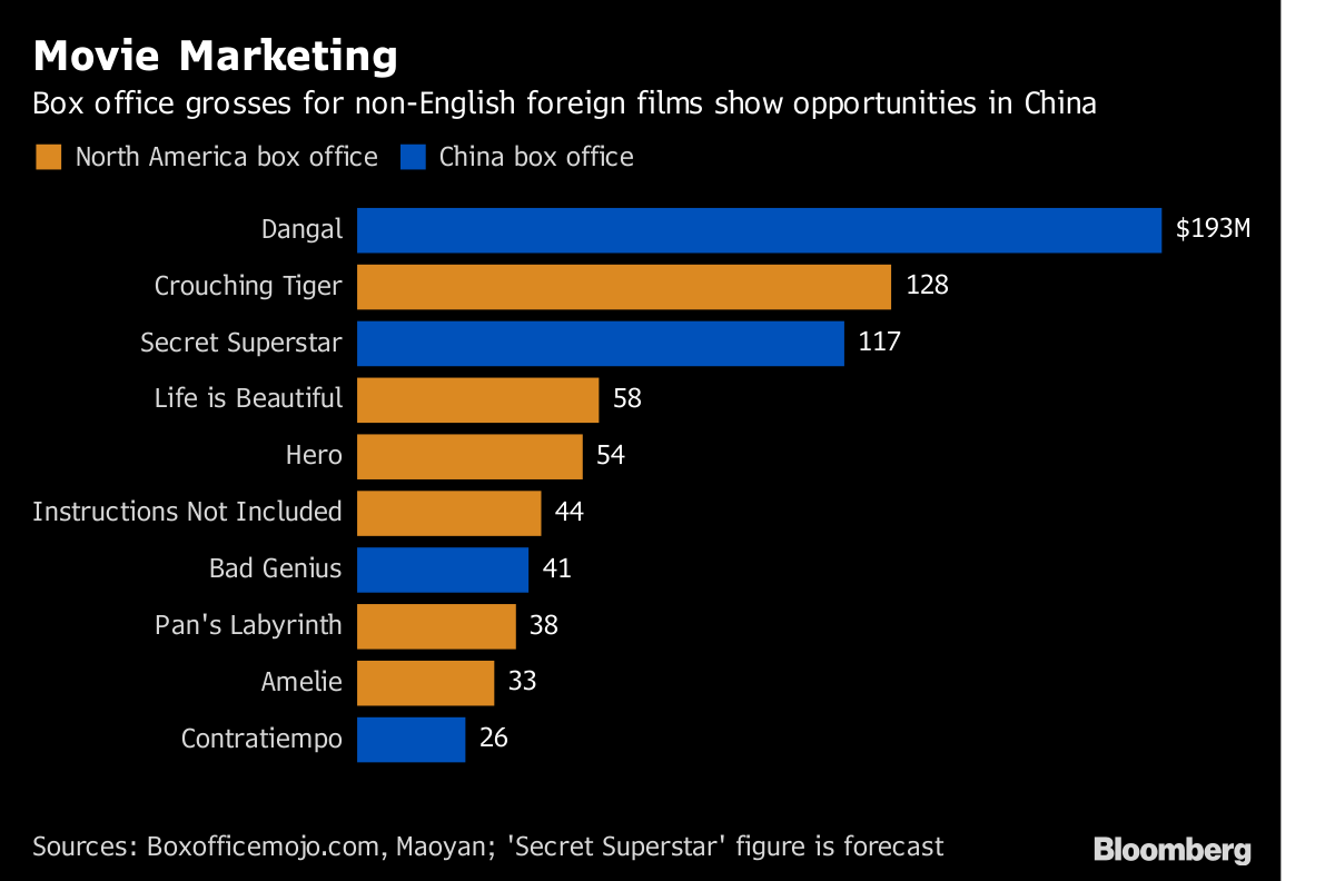 Bollywood Hit Beats Star Wars At Chinas Box Office Bloomberg - Hindi language rank in world
