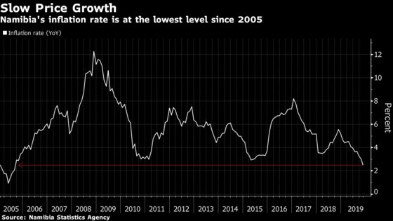 This Shrinking Economy With Low Inflation Is Stuck on Rates