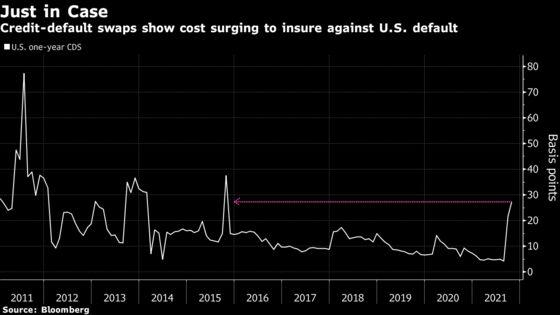 Protection Against U.S. Default Is Getting Pricier Amid Impasse