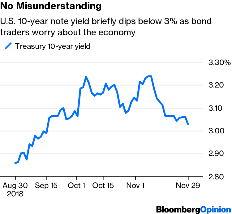 All a Fed Misunderstanding? Bonds Think Not - Bloomberg