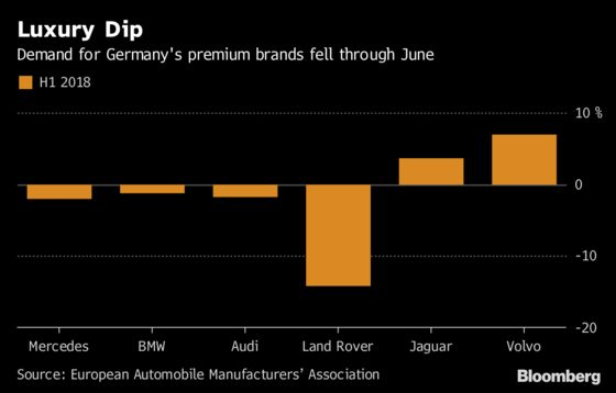 Brexit U.K. Suffers Car-Sales Drop as Europe Flourishes