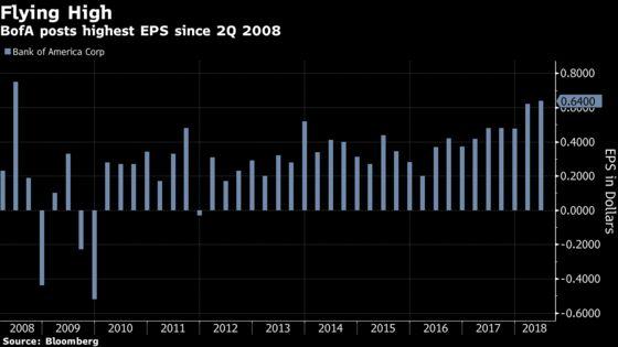 Analysts Cheer BofA's 'Solid' Quarter, Bank Stocks Climb