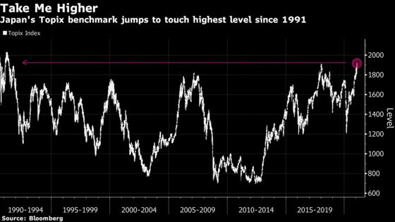 Japan's Topix Surges to Highest in 30 Years as SoftBank Gains