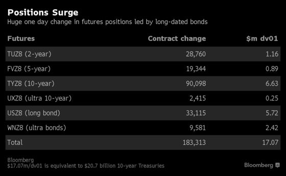 Treasury Selloff Sees Open Positions Jump $20 Billion in One Day