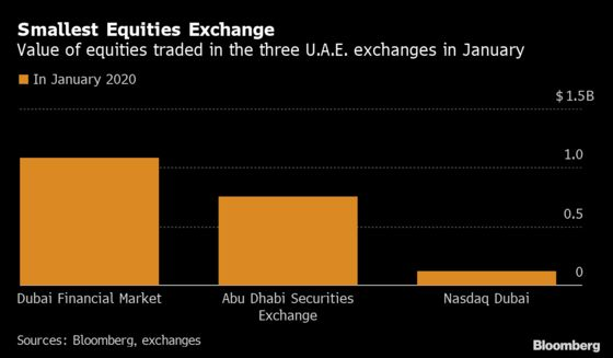 Nasdaq Dubai Dealt a Blow as Biggest Company Opts to Delist