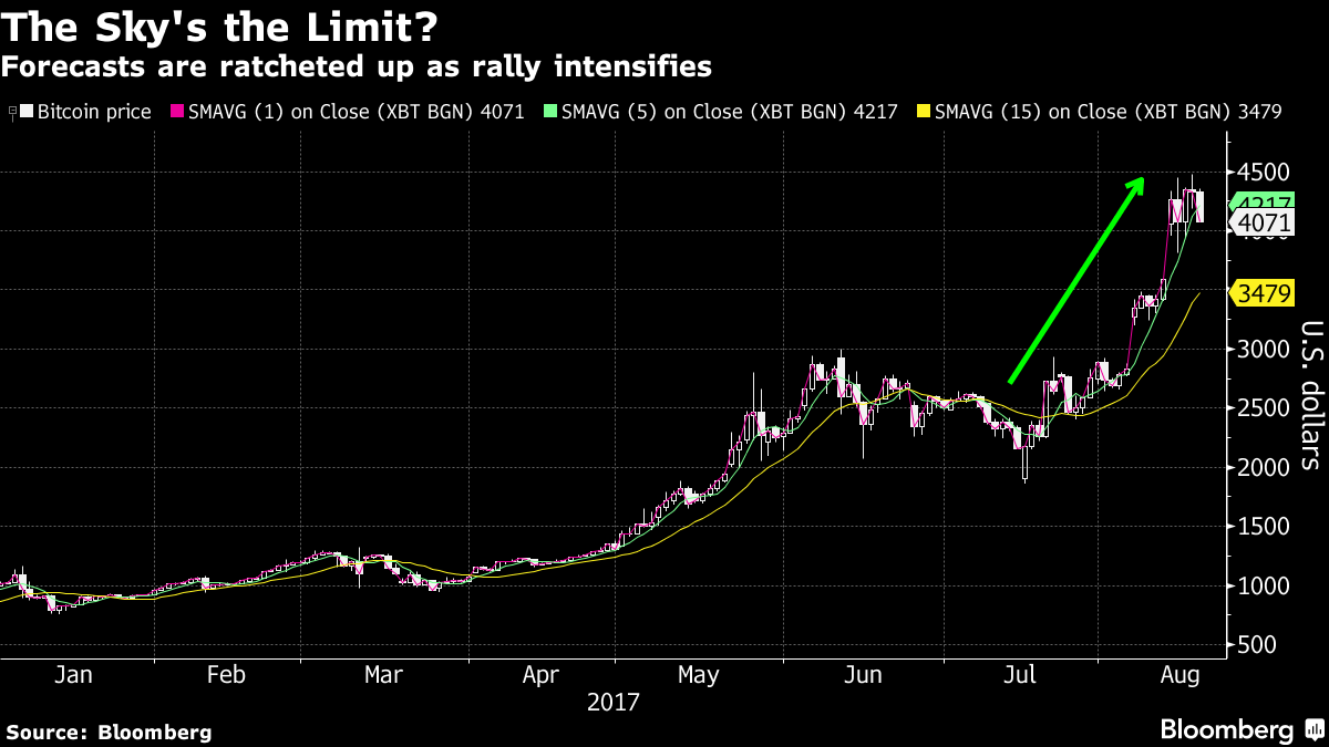 Bitcoin Analysts Compete for the Highest Price Forecast - Bloomberg