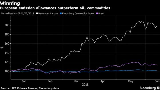 This Year's Best-Performing Commodity Is About to Hit a Snag