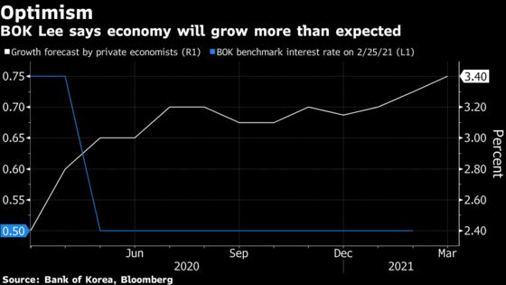 Bank of Korea Lee Sees No Rate Hike Rush Amid Faster Growth