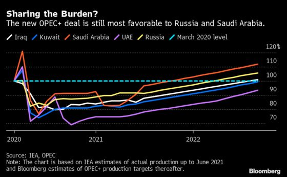 OPEC+ Compromise Deal Still Favors Saudi Arabia and Russia