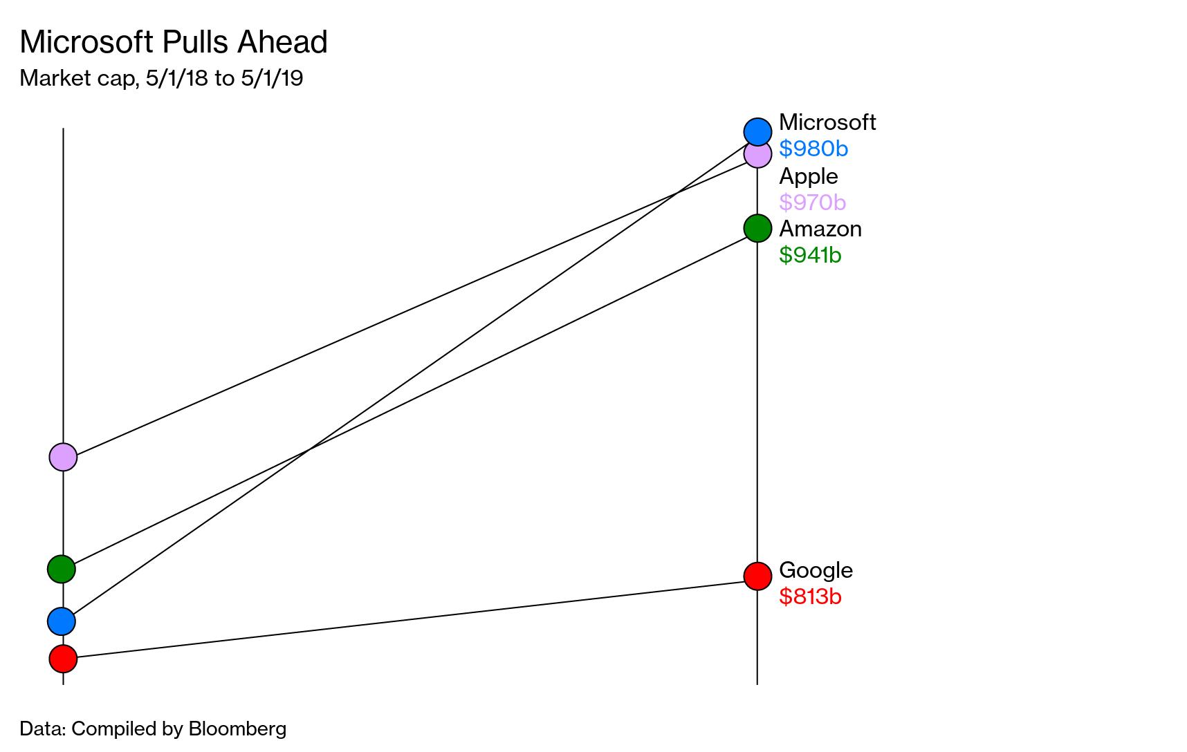 Satya Nadella Remade Microsoft as World's Most Valuable Company