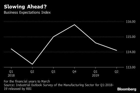 India Manufacturing Sector's Wimpy Sentiment Shows Pain Ahead