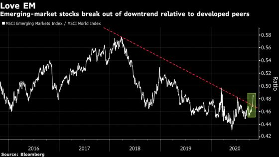 The New Haven for Global Investors May Be Emerging-Market Stocks