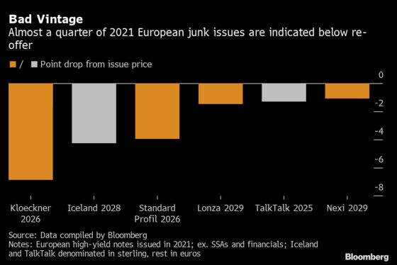 Hedge Funds Make Biggest Short Bet on Junk Bonds Since 2008