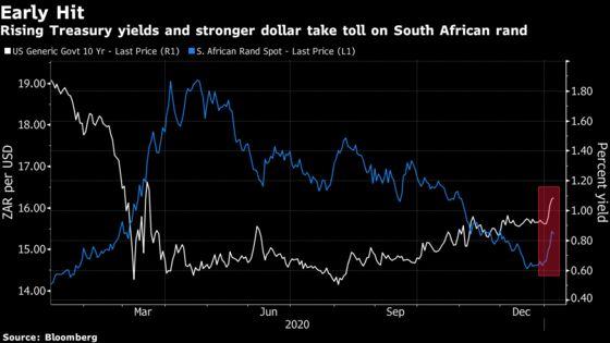 Treasury Yield Surge Sends Emerging-Market Currencies Tumbling