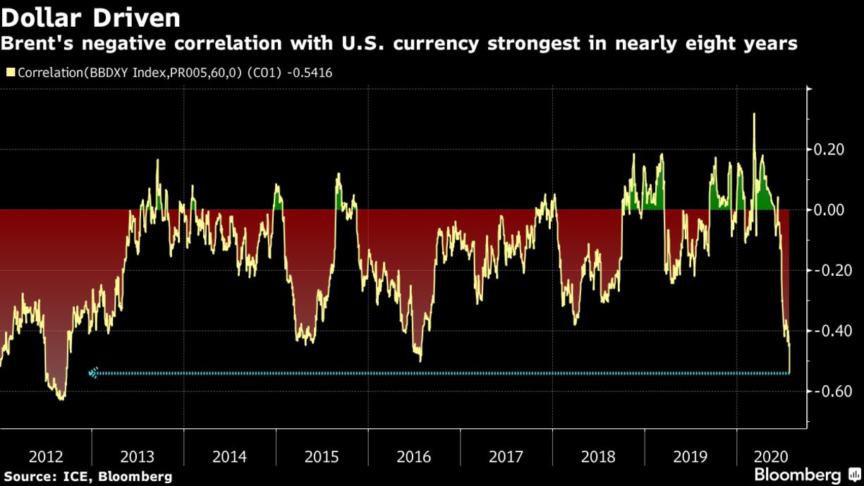 Brent's negative correlation with U.S. currency strongest in nearly eight years