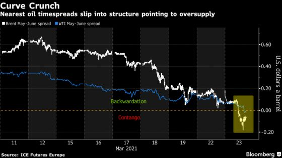 Oil Plunge Deepens With Renewed Lockdowns Clouding Horizon