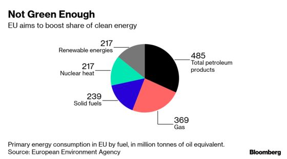 Gas Industry Sees Opening in the EIB's Move Against Fossil Fuels
