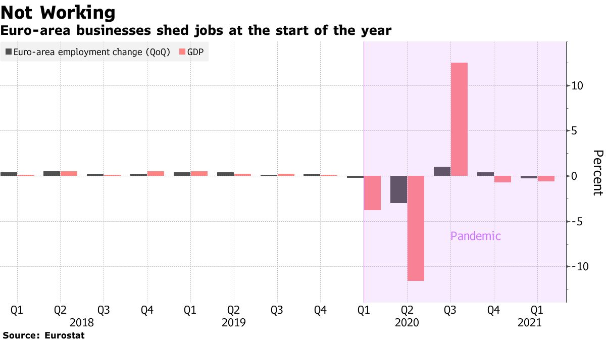 Euro-area businesses shed jobs at the start of the year