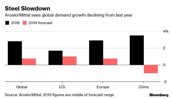 World's Top Steelmaker Says China Slowdown Weighs on Demand
