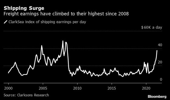 The World's Shippers Are Earning the Most Money Since 2008