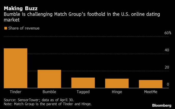 Bumble Adds Users, Makes Profit, But Gives Cautious Outlook