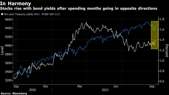 Stock-Bond Divergence Mystery Eases, Signaling Belief in Growth