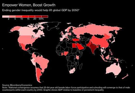 Women Could Give $20 Trillion Boost to Economic Growth by 2050