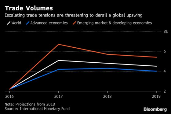 Trade War Imperils World Growth as IMF Sees 'Complacent' Markets