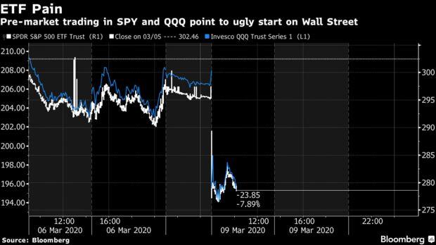 Il trading pre-market in SPY e QQQ punta a un brutto inizio a Wall Street