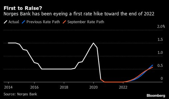 Norway's Central Bank May Give Clues on Post-Covid Rate Hike