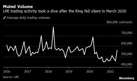 LME Reversal on Trading Floor May Kill It Anyway, Brokers Warn