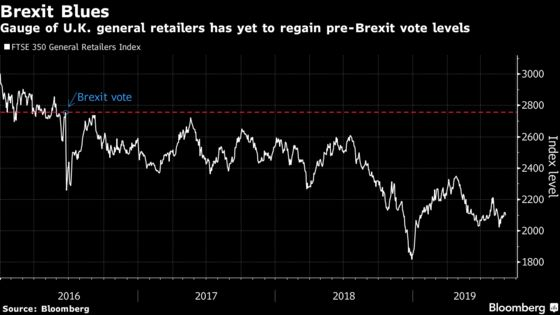 U.K. Retailers' Earnings at Risk of 30% Drop in a No-Deal Brexit