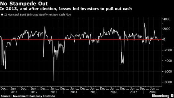 Muni-Bond Slide Leaves Test: Will Key Buyers Flee in Droves?