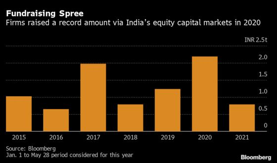 A Sizzling Rally Lures India's Top Bank to Do More Equity Deals