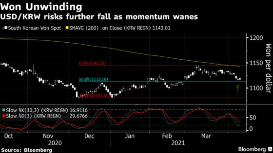 Trouble for Won With Samsung's Huge Dividend Hitting in April
